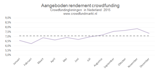 Crowdfunding en het rendement2