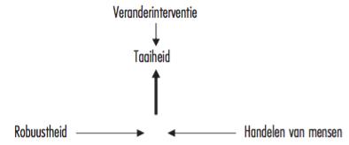 Figuur 4 - Robuustheid en taaiheid
