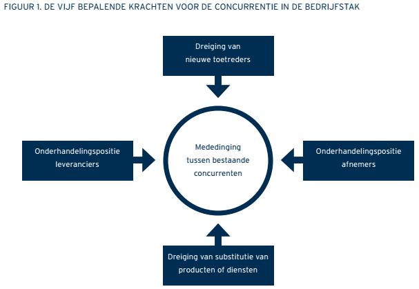 concurrentiekrachten  figuur 1